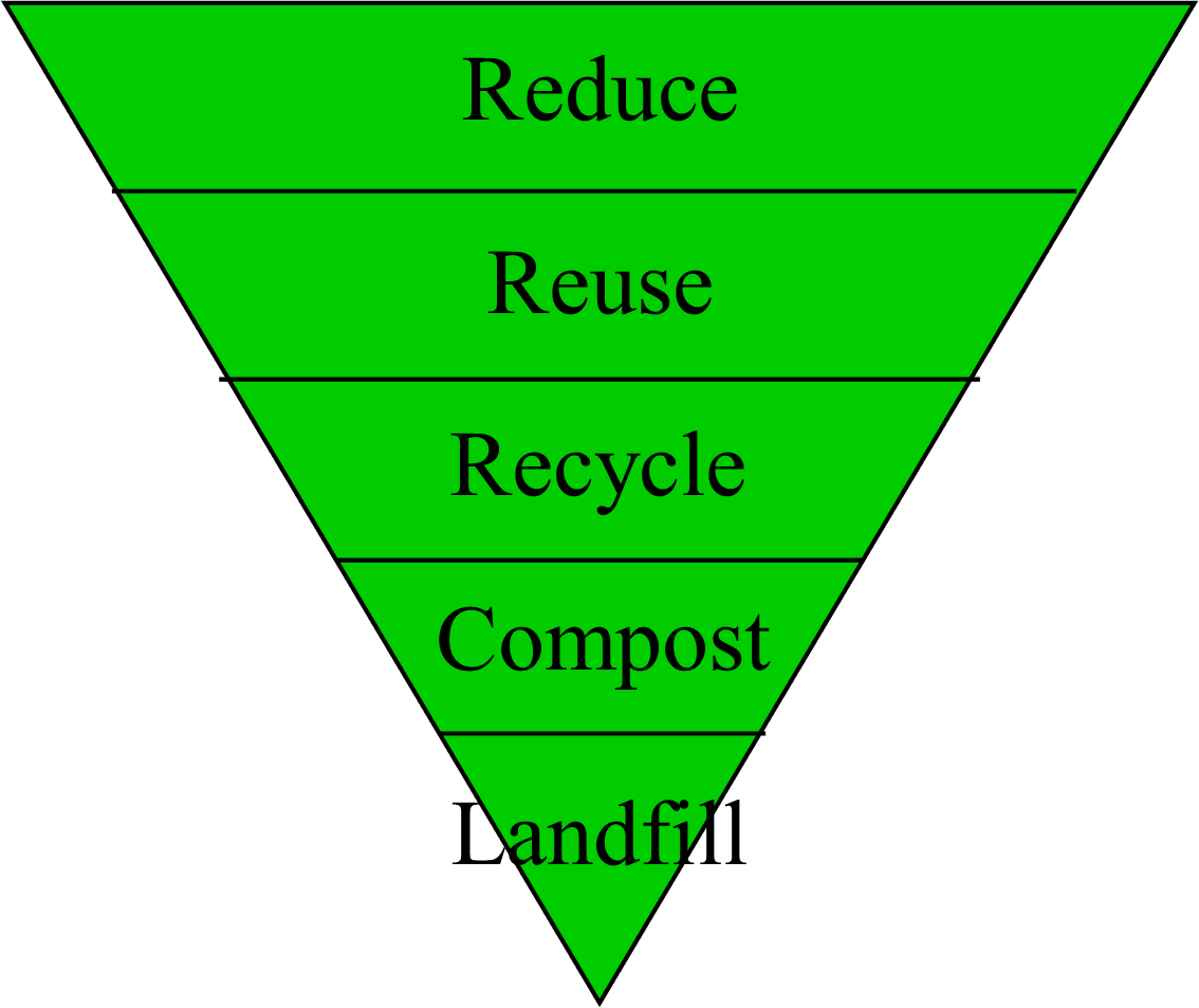 Reduce, Reuse, Recycle, Compost Pyramid